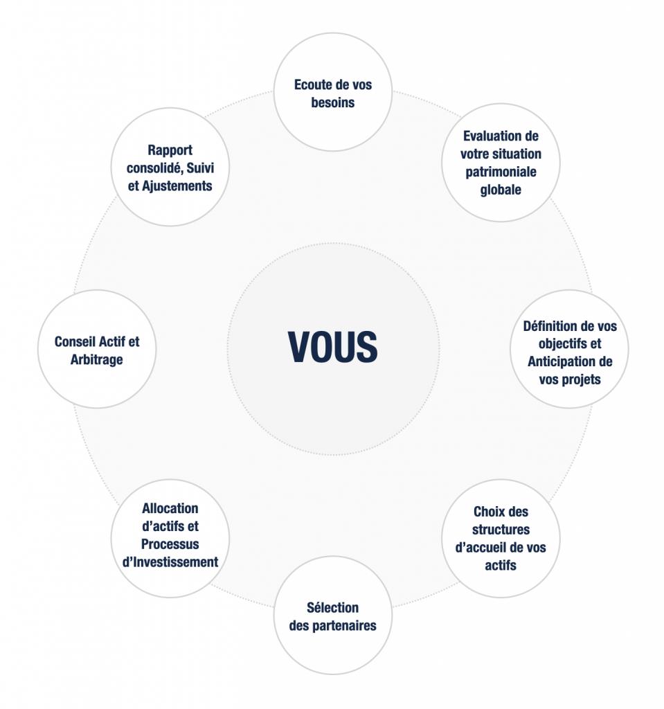 Structure sous forme de roue des conseils apportés par Financière D3 à ses clients